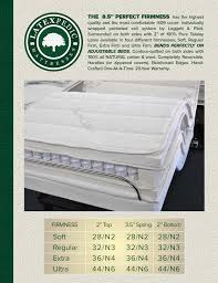 innerspring coil adjustablebeds perfect firmness Los Angeles CA Santa Ana Costa Mesa Long Beach